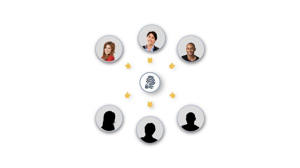 people based marketing identity link